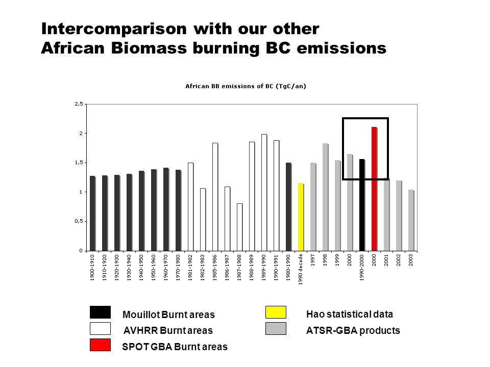 Mouillot Burnt areas AVHRR Burnt areas SPOT GBA Burnt areas ATSR-GBA products Hao statistical data Intercomparison with our other African Biomass burning BC emissions