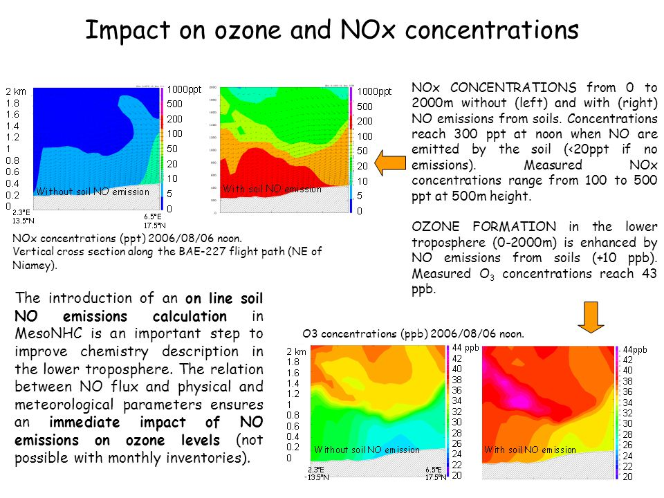Impact on ozone and NOx concentrations NOx concentrations (ppt) 2006/08/06 noon.