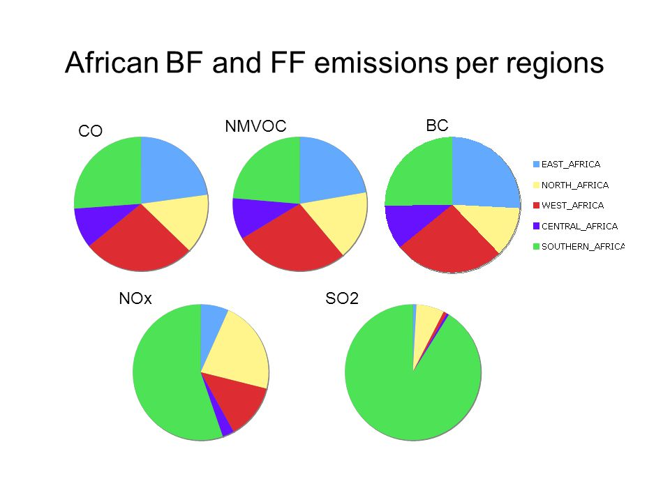 African BF and FF emissions per regions CO BC NOx NMVOC SO2