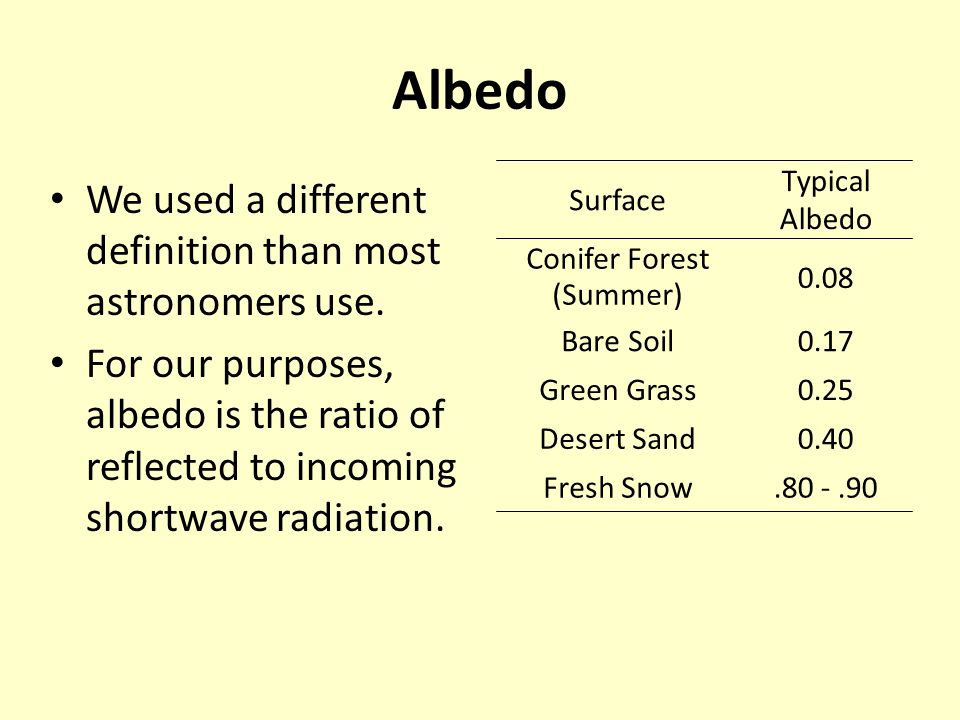 Albedo positively correlated with snow depth for recent fire sites, but not for control site