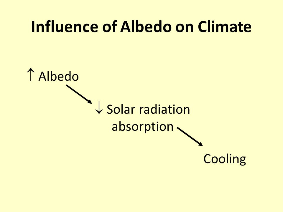 Influence of Albedo on Climate  Albedo  Solar radiation absorption Cooling