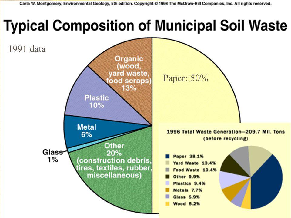 1991 data Paper: 50%