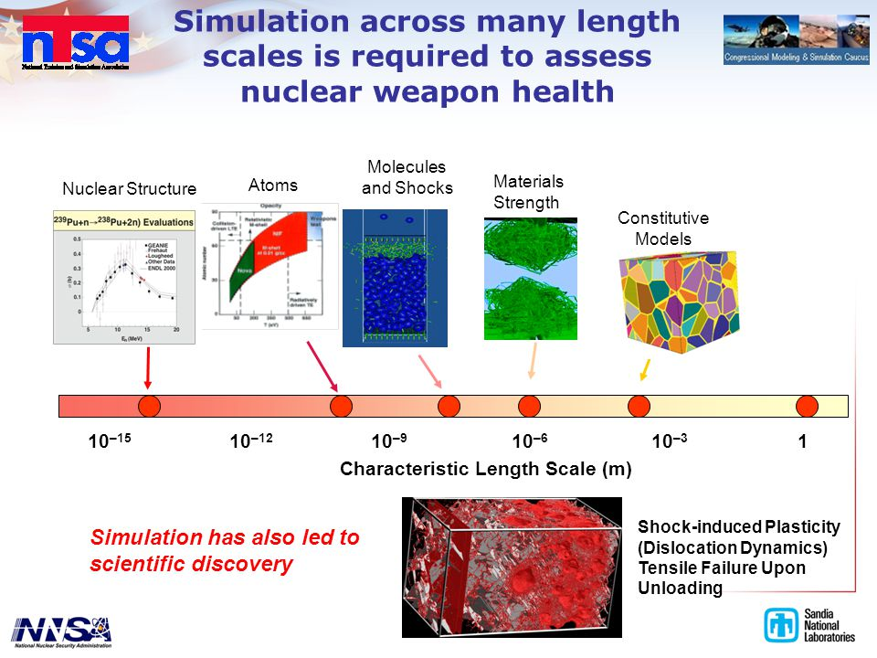 Simulation across many length scales is required to assess nuclear weapon health 110 –15 10 –12 10 –9 10 –6 10 –3 Characteristic Length Scale (m) Constitutive Models Nuclear Structure Molecules and Shocks Atoms Materials Strength Shock-induced Plasticity (Dislocation Dynamics) Tensile Failure Upon Unloading Simulation has also led to scientific discovery