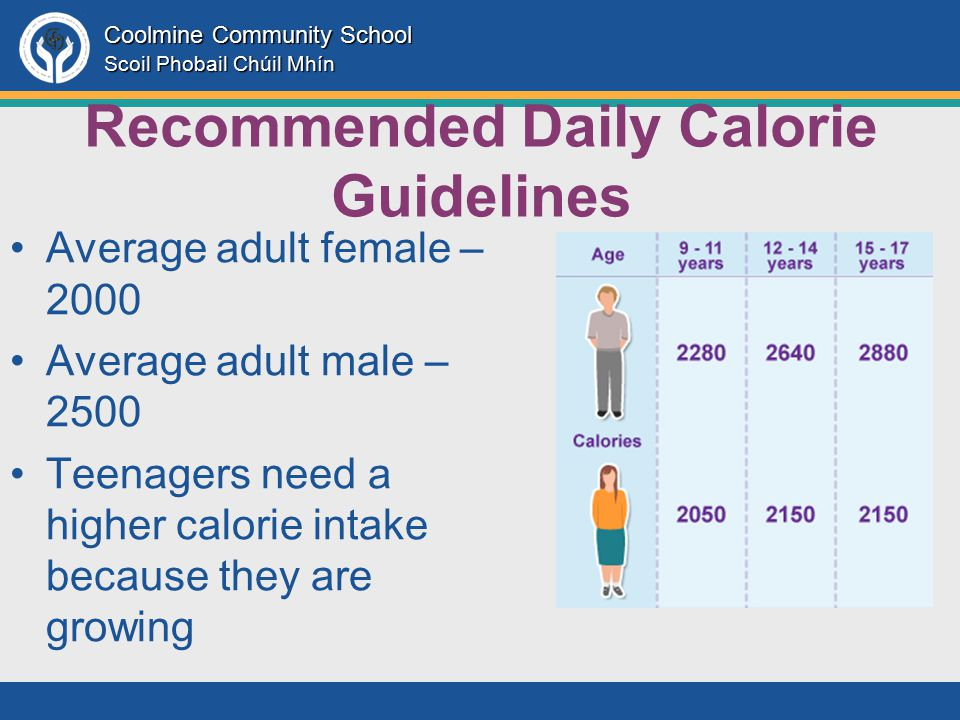 Coolmine Community School Scoil Phobail Chúil Mhín Recommended Daily Calorie Guidelines Average adult female – 2000 Average adult male – 2500 Teenagers need a higher calorie intake because they are growing