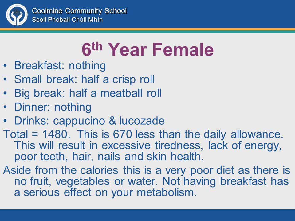 Coolmine Community School Scoil Phobail Chúil Mhín 6 th Year Female Breakfast: nothing Small break: half a crisp roll Big break: half a meatball roll Dinner: nothing Drinks: cappucino & lucozade Total = 1480.