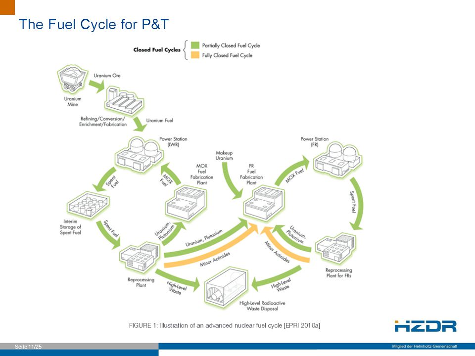 Seite 11/25 The Fuel Cycle for P&T