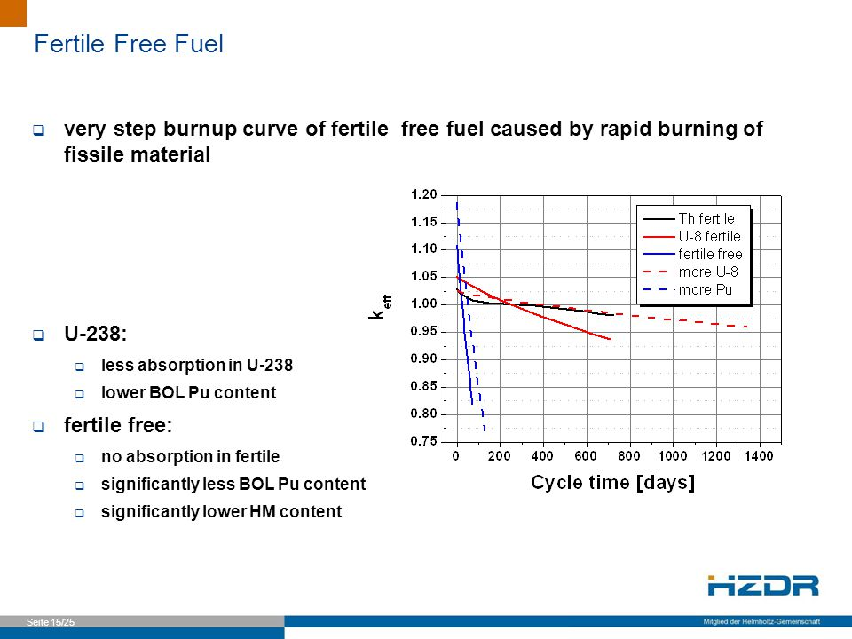 Seite 15/25 Fertile Free Fuel  very step burnup curve of fertile free fuel caused by rapid burning of fissile material  U-238:  less absorption in U-238  lower BOL Pu content  fertile free:  no absorption in fertile  significantly less BOL Pu content  significantly lower HM content