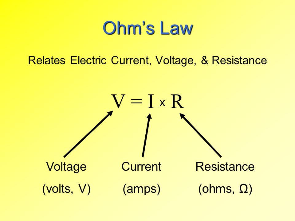 Ohm's Law Relates Electric Current, Voltage, & Resistance V = I x R Voltage (volts, V) Current (amps) Resistance (ohms, Ω)