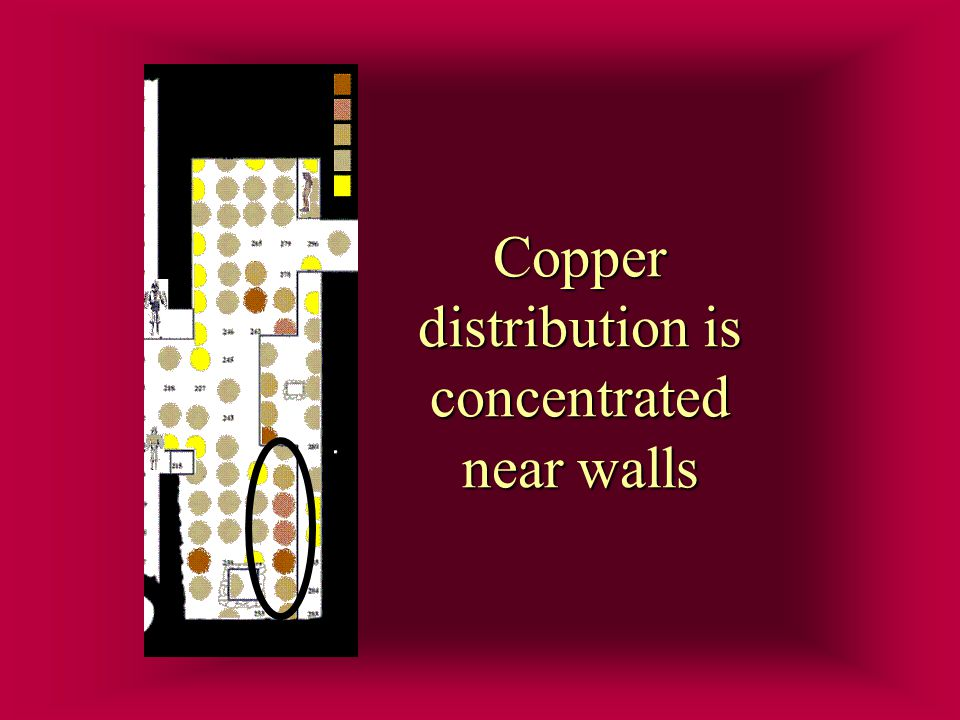 Copper distribution is concentrated near walls