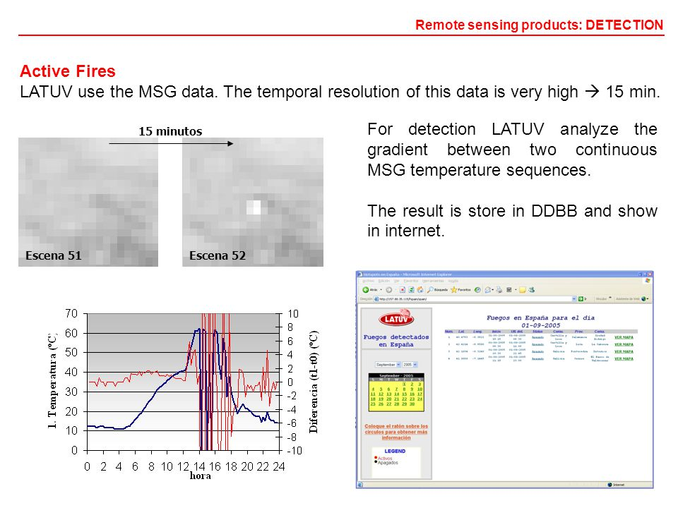 Active Fires LATUV use the MSG data.The temporal resolution of this data is very high  15 min.