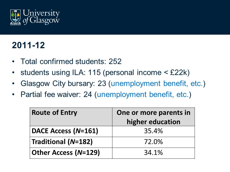2011-12 Total confirmed students: 252 students using ILA: 115 (personal income < £22k) Glasgow City bursary: 23 (unemployment benefit, etc.) Partial fee waiver: 24 (unemployment benefit, etc.) Route of EntryOne or more parents in higher education DACE Access (N=161)35.4% Traditional (N=182)72.0% Other Access (N=129)34.1%
