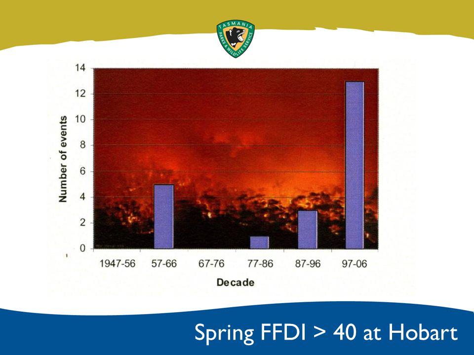 Spring FFDI > 40 at Hobart