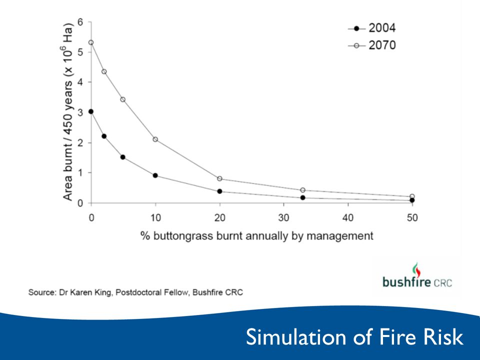 Simulation of Fire Risk