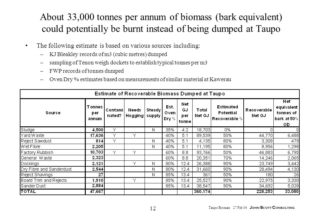 12 Taupo Biomass 27 Feb 04 J ohn S cott C onsulting About 33,000 tonnes per annum of biomass (bark equivalent) could potentially be burnt instead of being dumped at Taupo The following estimate is based on various sources including: –KJ Bleakley records of m3 (cubic metres) dumped –sampling of Tenon weigh dockets to establish typical tonnes per m3 –FWP records of tonnes dumped –Oven Dry % estimates based on measurements of similar material at Kawerau