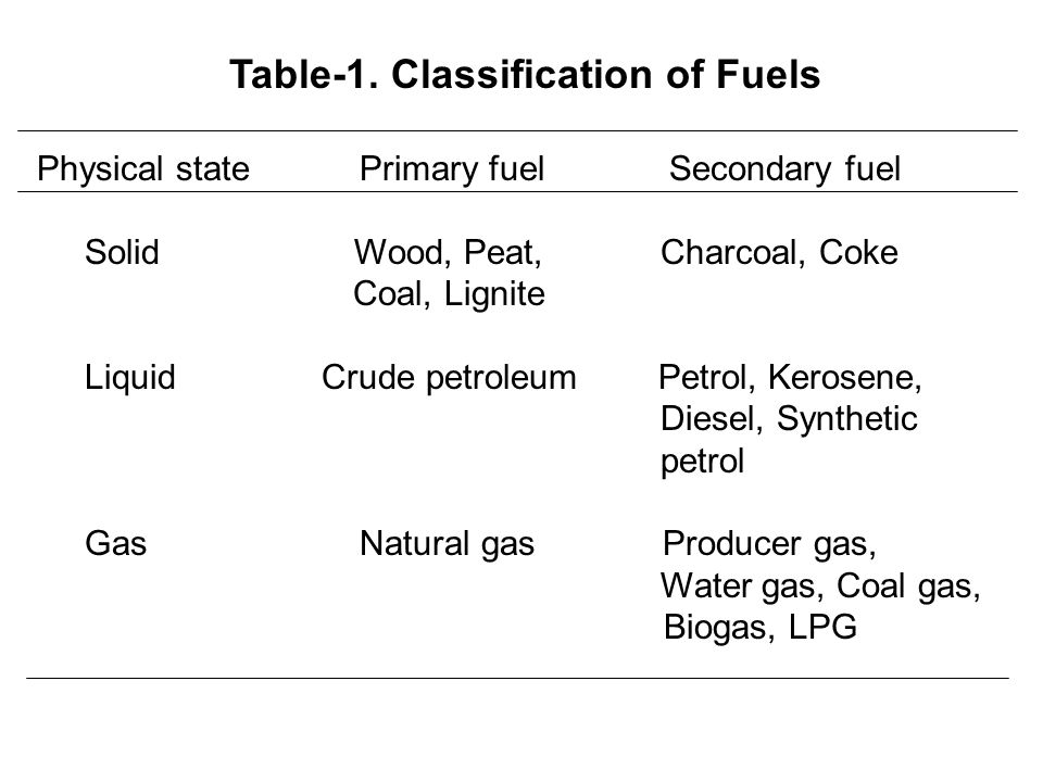 Table-1. Classification of Fuels Physical state Primary fuel Secondary fuel Solid Wood, Peat, Charcoal, Coke Coal, Lignite Liquid Crude petroleum Petr