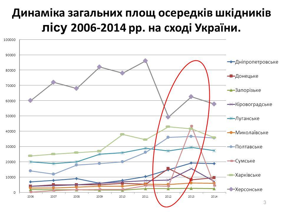Динаміка загальних площ осередків шкідників лісу 2006-2014 рр. на сході України. 3