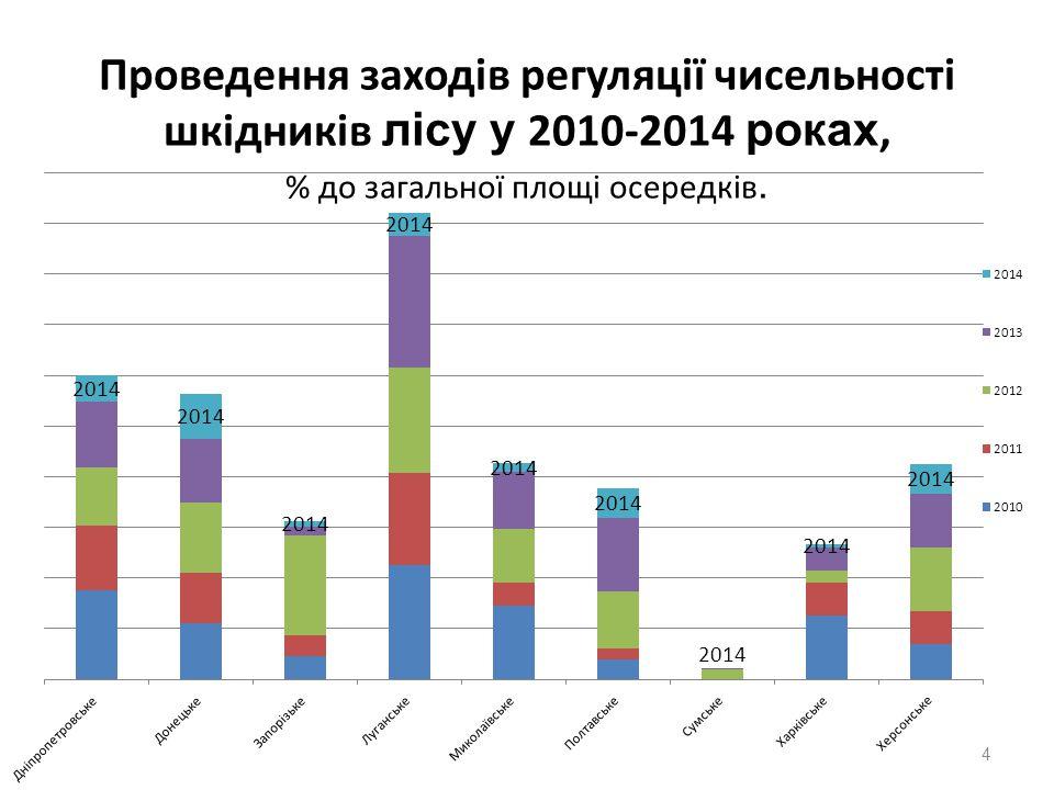 Проведення заходів регуляції чисельності шкідників лісу у 2010-2014 роках, % до загальної площі осередків. 4