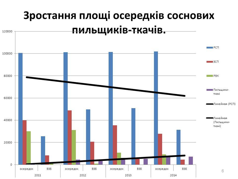 Зростання площі осередків соснових пильщиків-ткачів. 6