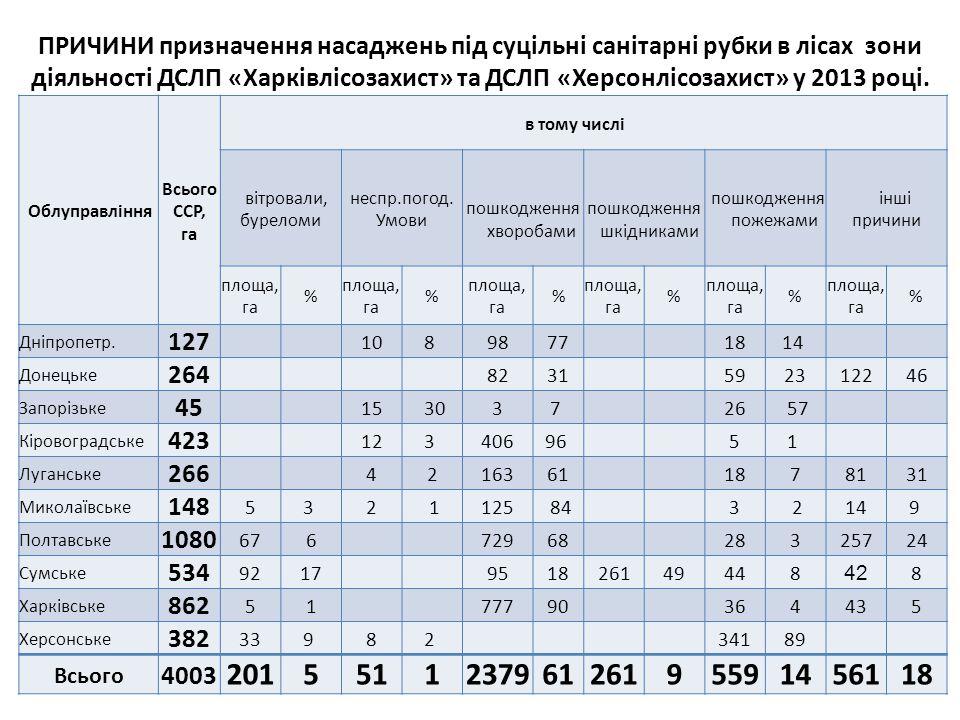 ПРИЧИНИ призначення насаджень під суцільні санітарні рубки в лісах зони діяльності ДСЛП «Харківлісозахист» та ДСЛП «Херсонлісозахист» у 2013 році.