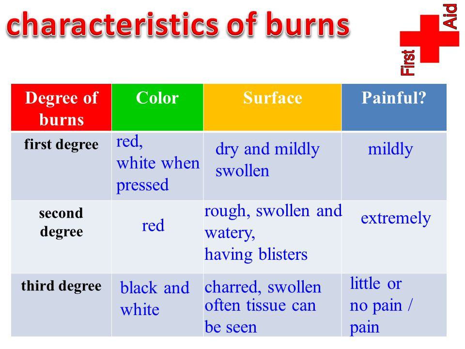 Degree of burns ColorSurfacePainful? first degree second degree third degree red, white when pressed red black and white rough, swollen and watery, ha