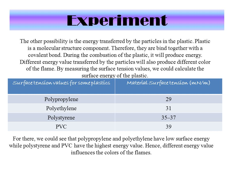 Experiment The other possibility is the energy transferred by the particles in the plastic. Plastic is a molecular structure component. Therefore, the