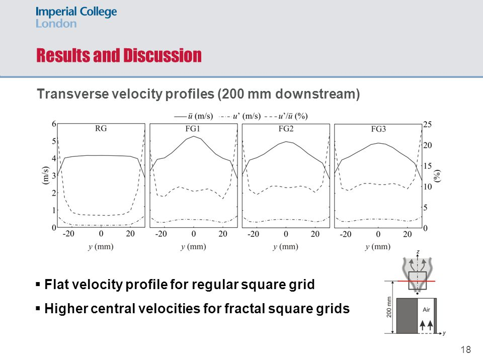 18  Flat velocity profile for regular square grid  Higher central velocities for fractal square grids Results and Discussion Transverse velocity profiles (200 mm downstream)