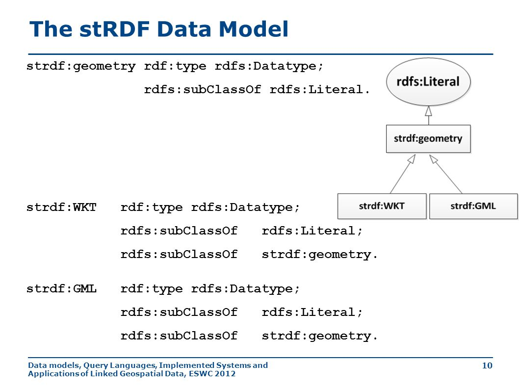 Data models, Query Languages, Implemented Systems and Applications of Linked Geospatial Data, ESWC 2012 10 strdf:geometryrdf:typerdfs:Datatype; rdfs:subClassOf rdfs:Literal.