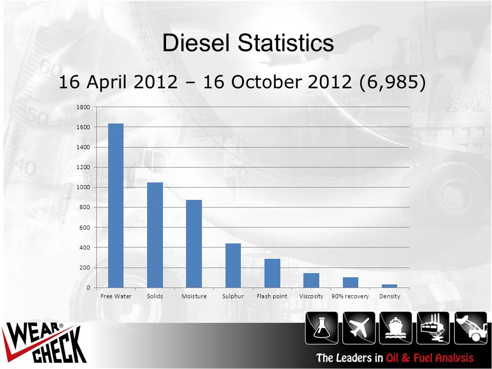 Diesel Statistics 16 April 2012 – 16 October 2012 (6,985)