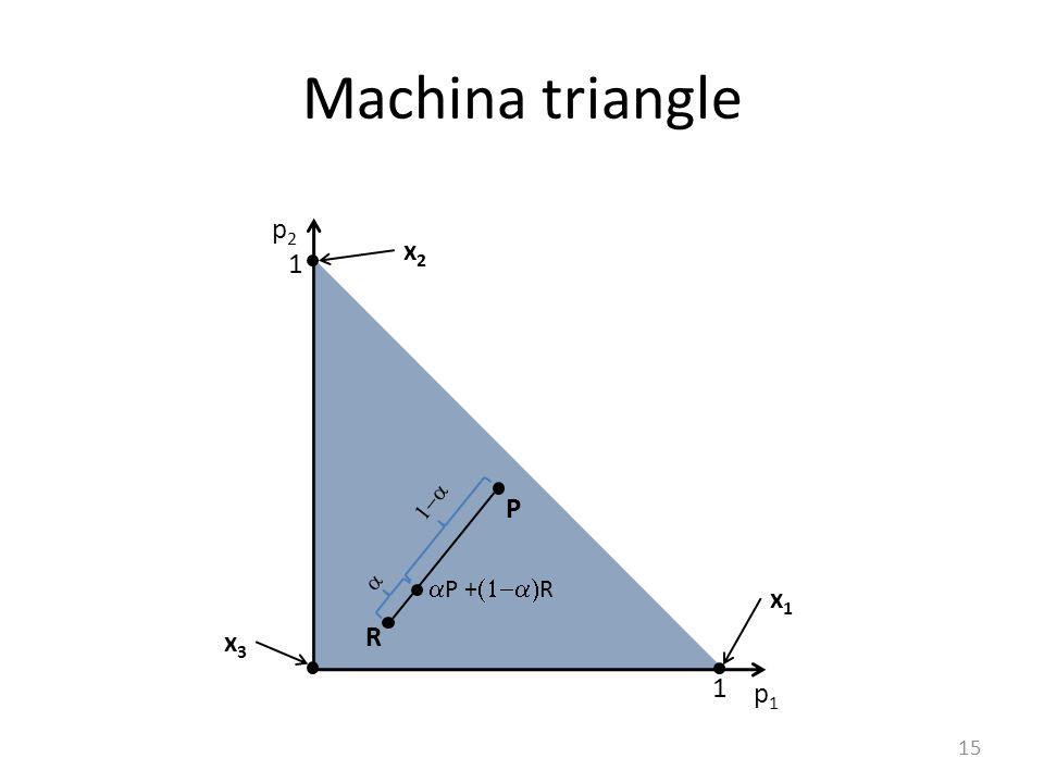 Machina triangle 15 p1p1 p2p2 1 1 x2x2 x3x3 P R   x1x1  P +  R
