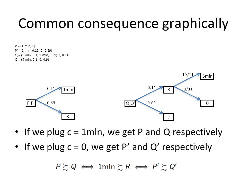 Common consequence graphically P = (1 mln, 1) P'= (1 mln, 0.11; 0, 0.89) Q = (5 mln, 0.1; 1 mln, 0.89; 0, 0.01) Q'= (5 mln, 0.1; 0, 0.9) If we plug c = 1mln, we get P and Q respectively If we plug c = 0, we get P' and Q' respectively