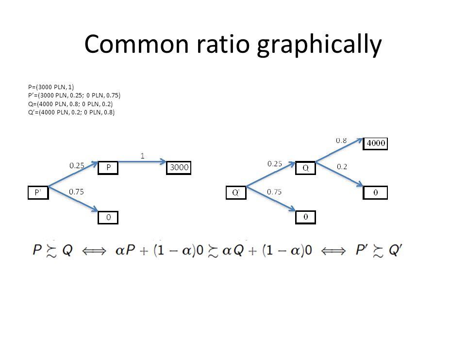 Common ratio graphically P=(3000 PLN, 1) P'=(3000 PLN, 0.25; 0 PLN, 0.75) Q=(4000 PLN, 0.8; 0 PLN, 0.2) Q'=(4000 PLN, 0.2; 0 PLN, 0.8)