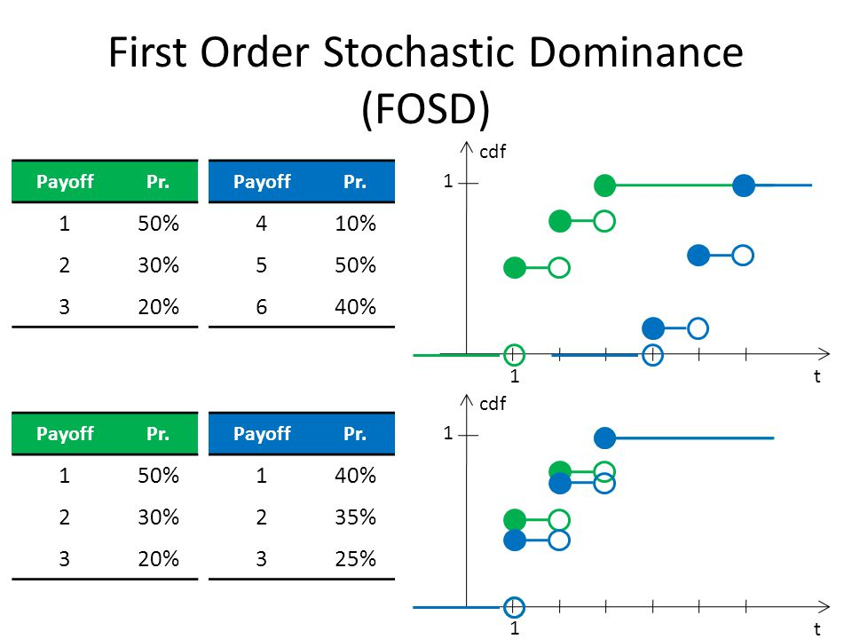 First Order Stochastic Dominance (FOSD) PayoffPr. 150% 230% 320% PayoffPr.