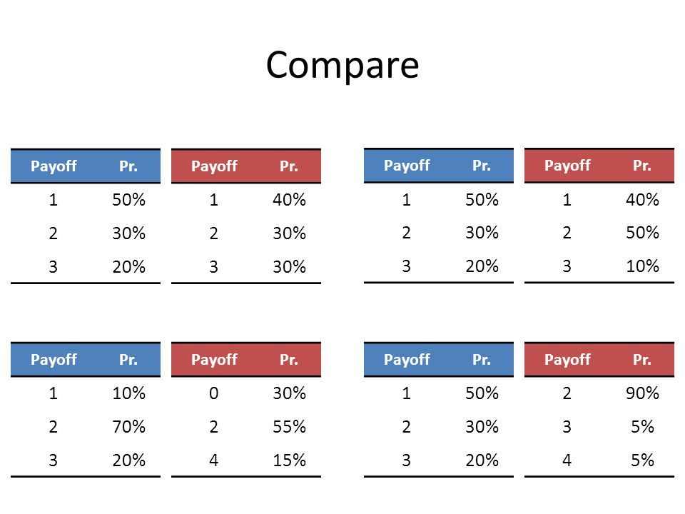Compare PayoffPr. 150% 230% 320% PayoffPr. 140% 250% 310% PayoffPr. 150% 230% 320% PayoffPr. 140% 230% 3 PayoffPr. 150% 230% 320% PayoffPr. 290% 35% 4