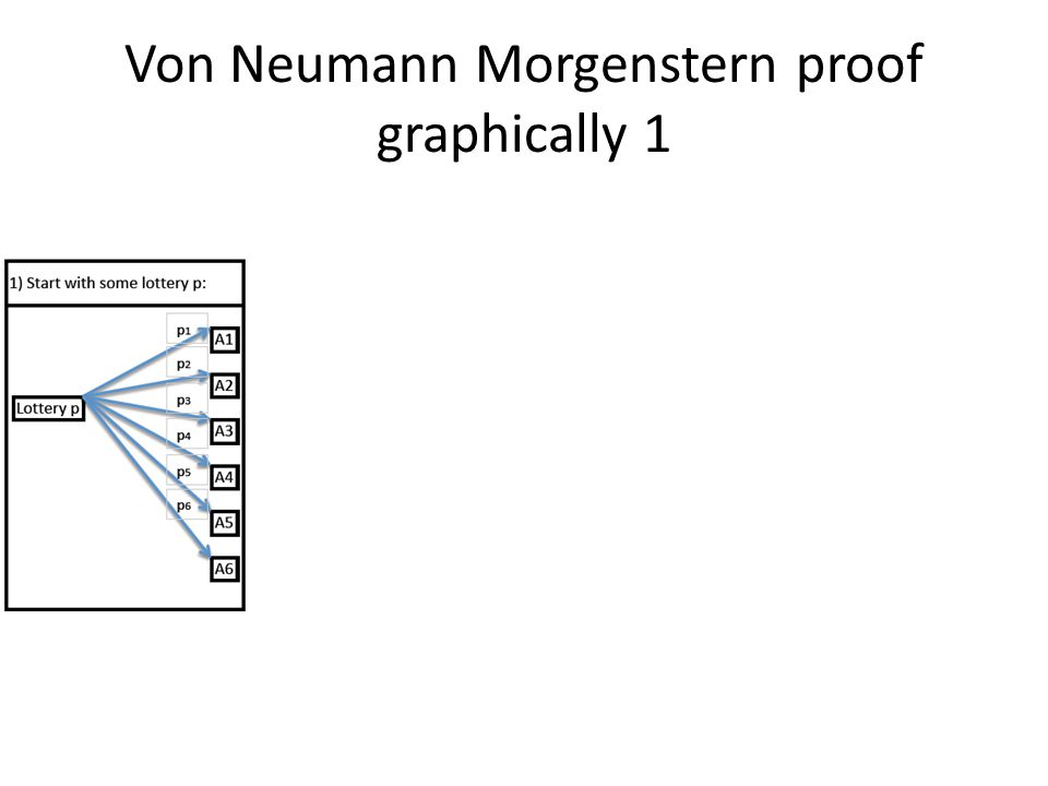 Von Neumann Morgenstern proof graphically 1