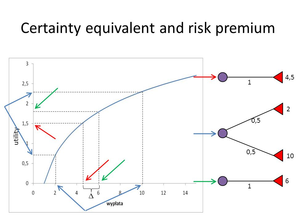 Certainty equivalent and risk premium  0,5 2 10 1 4,5 1 6 utility