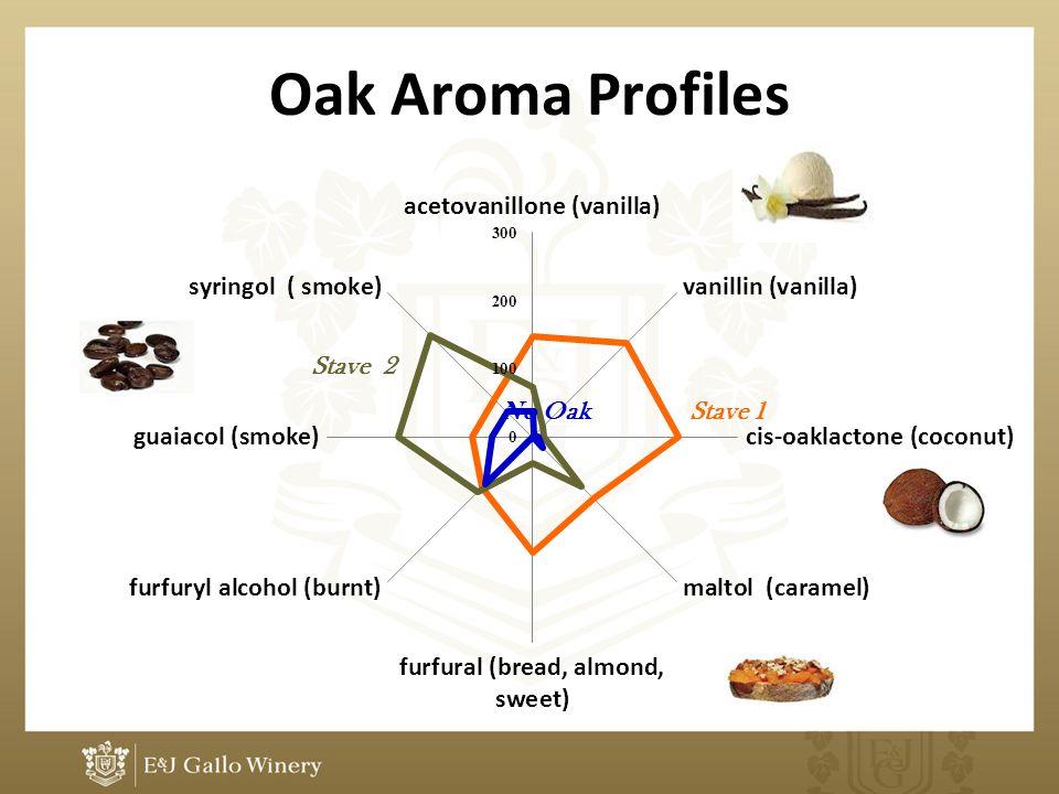 Oak Aroma Profiles No Oak