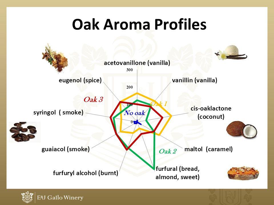 Oak Aroma Profiles Oak 1