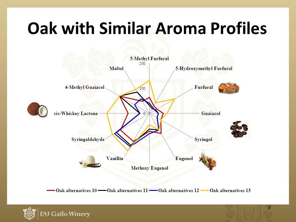 Oak with Similar Aroma Profiles 8