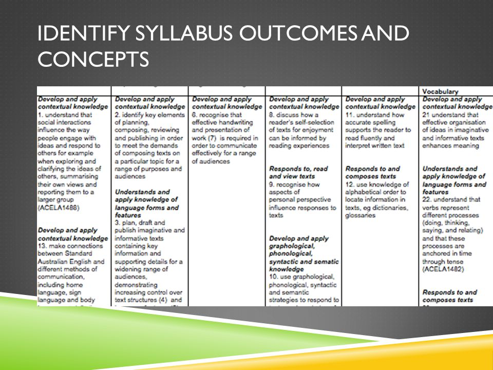 IDENTIFY SYLLABUS OUTCOMES AND CONCEPTS