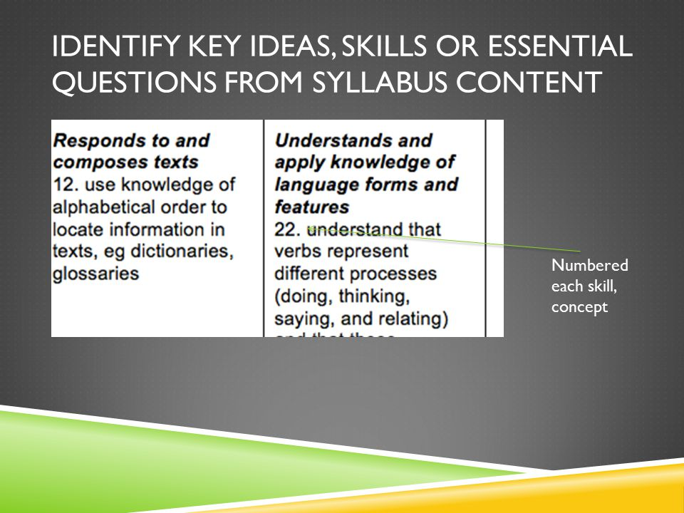 IDENTIFY KEY IDEAS, SKILLS OR ESSENTIAL QUESTIONS FROM SYLLABUS CONTENT Numbered each skill, concept