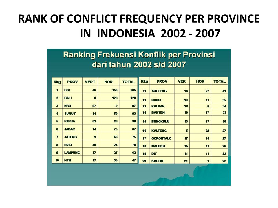 RANK OF CONFLICT FREQUENCY PER PROVINCE IN INDONESIA 2002 - 2007