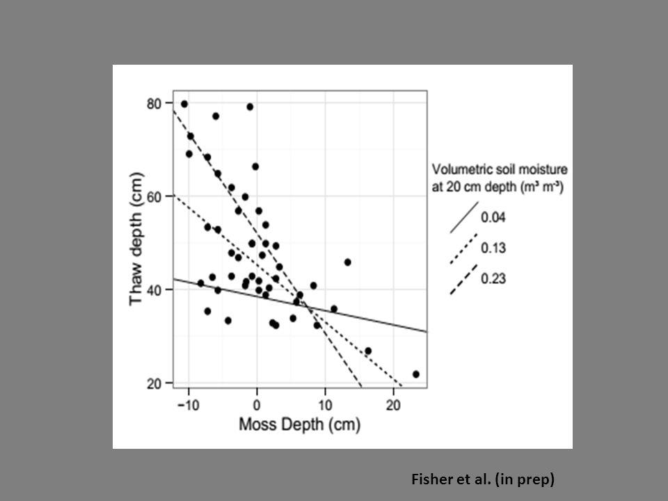 Fisher et al. (in prep)