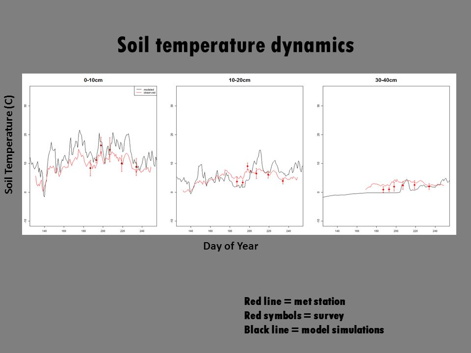 Day of Year Soil Temperature (C) Soil temperature dynamics Red line = met station Red symbols = survey Black line = model simulations