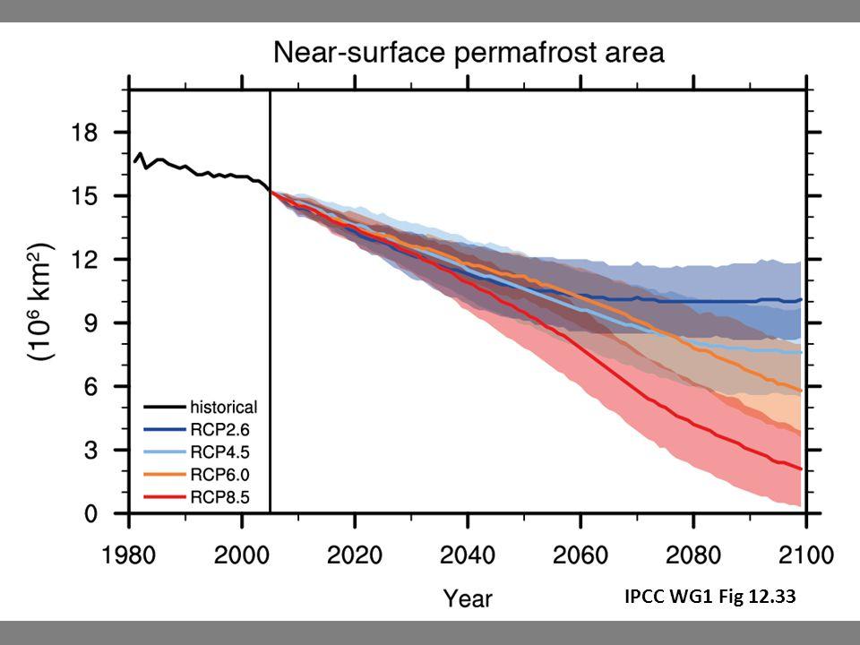IPCC WG1 Fig 12.33