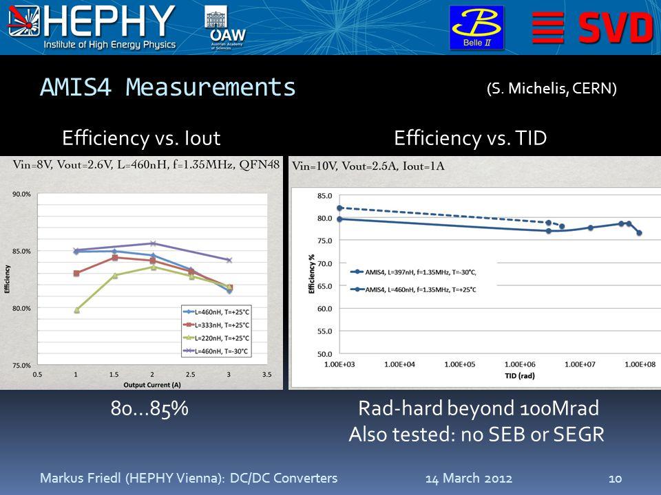 AMIS4 Measurements 14 March 2012Markus Friedl (HEPHY Vienna): DC/DC Converters10 Efficiency vs.