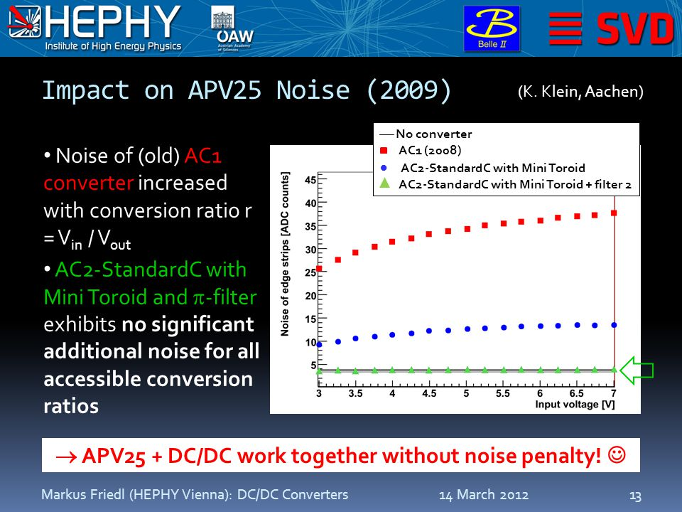 Impact on APV25 Noise (2009) 14 March 2012Markus Friedl (HEPHY Vienna): DC/DC Converters13 Noise of (old) AC1 converter increased with conversion ratio r = V in / V out AC2-StandardC with Mini Toroid and  -filter exhibits no significant additional noise for all accessible conversion ratios  No converter AC1 (2008)  AC2-StandardC with Mini Toroid AC2-StandardC with Mini Toroid + filter 2 (K.