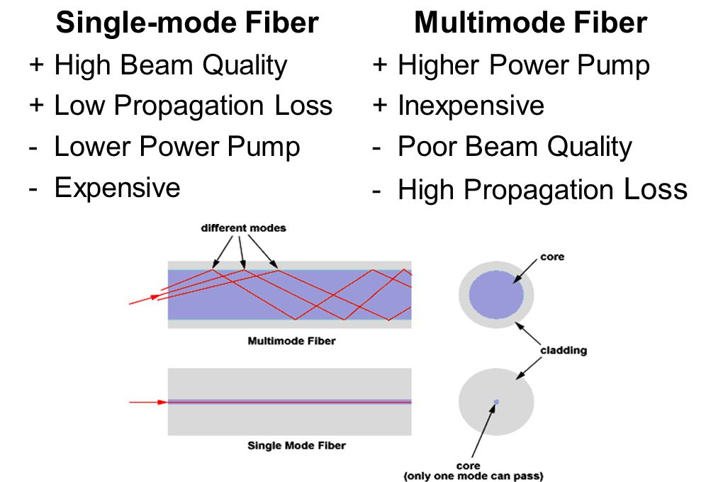 Single-mode Fiber +High Beam Quality +Low Propagation Loss -Lower Power Pump -Expensive Multimode Fiber +Higher Power Pump +Inexpensive -Poor Beam Quality -High Propagation Loss