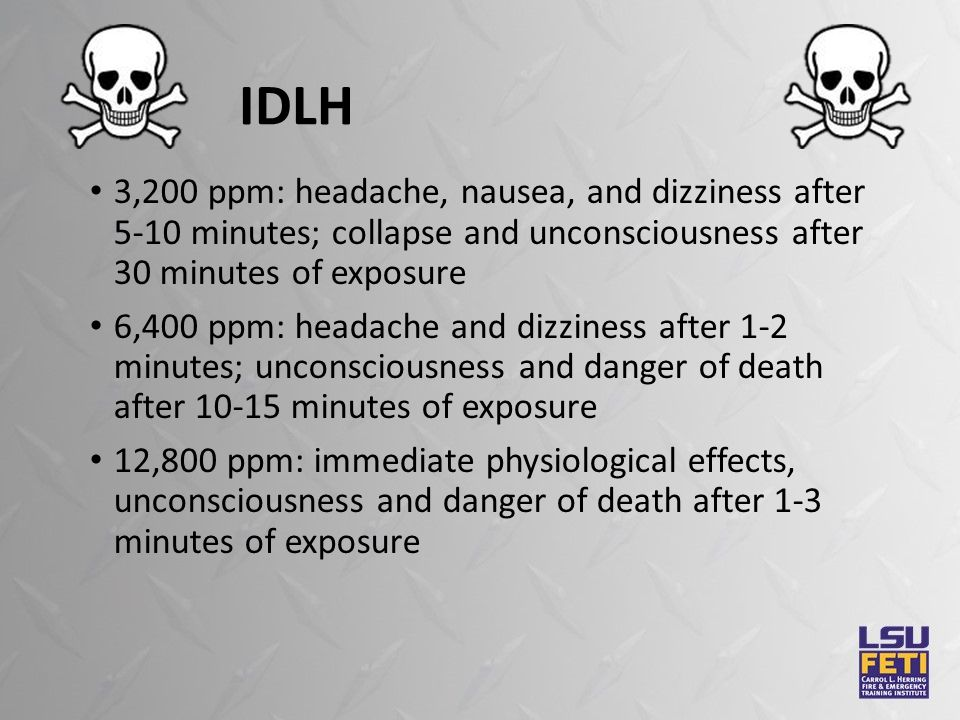 IDLH 3,200 ppm: headache, nausea, and dizziness after 5-10 minutes; collapse and unconsciousness after 30 minutes of exposure 6,400 ppm: headache and dizziness after 1-2 minutes; unconsciousness and danger of death after 10-15 minutes of exposure 12,800 ppm: immediate physiological effects, unconsciousness and danger of death after 1-3 minutes of exposure