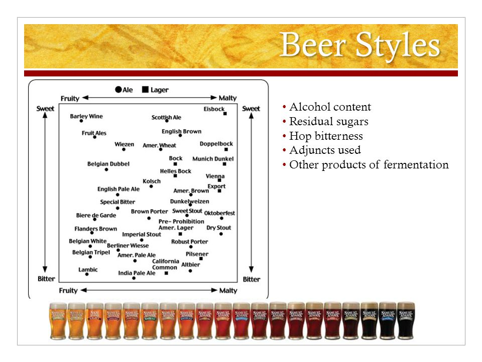 Beer Styles Alcohol content Residual sugars Hop bitterness Adjuncts used Other products of fermentation