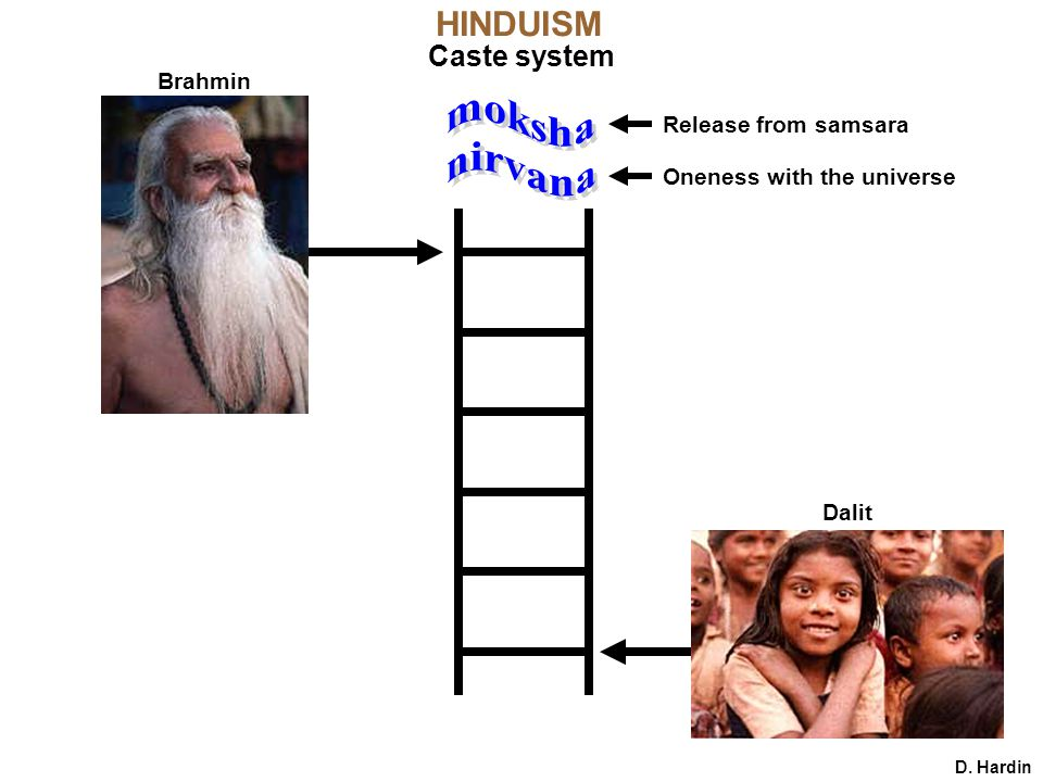 D. Hardin HINDUISM Caste system Dalit Brahmin Oneness with the universe Release from samsara